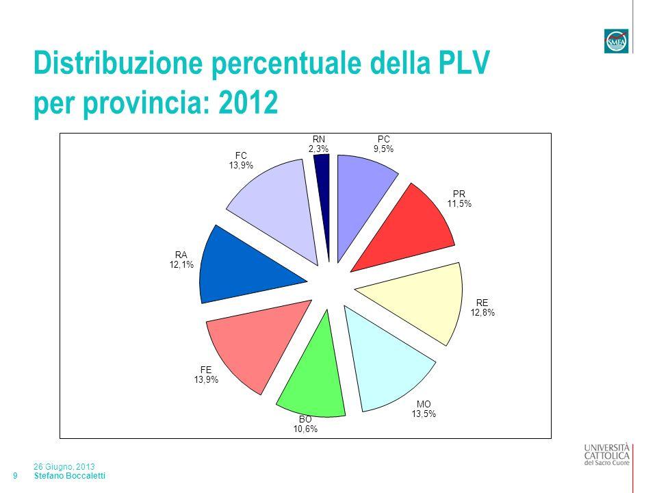 Stefano Boccaletti 26 Giugno, 2013 10 Composizione delle PLV provinciali: 2012 (MEURO)