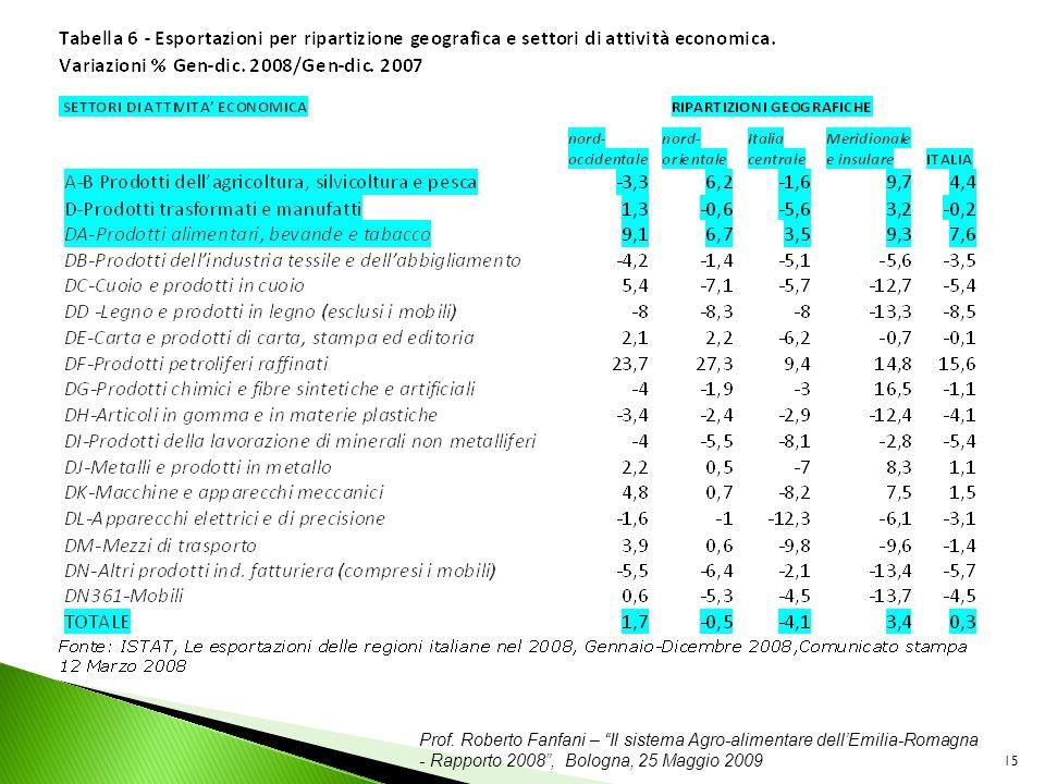 Prof. Roberto Fanfani – Il sistema Agro-alimentare dellEmilia-Romagna - Rapporto 2008, Bologna, 25 Maggio 2009 15