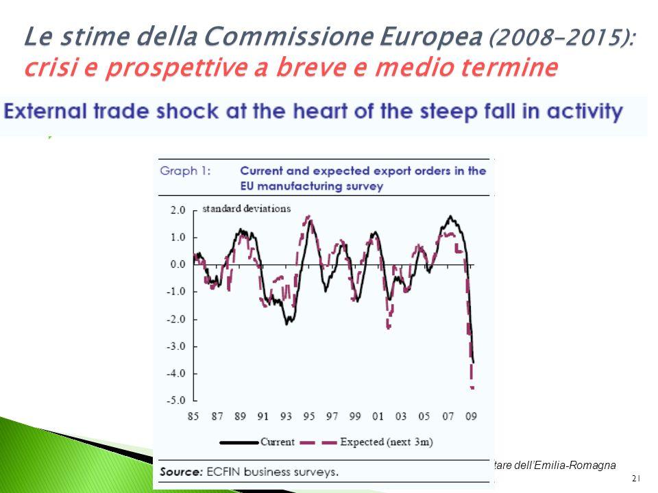 Prof. Roberto Fanfani – Il sistema Agro-alimentare dellEmilia-Romagna - Rapporto 2008, Bologna, 25 Maggio 2009 21 Le stime della Commissione Europea (