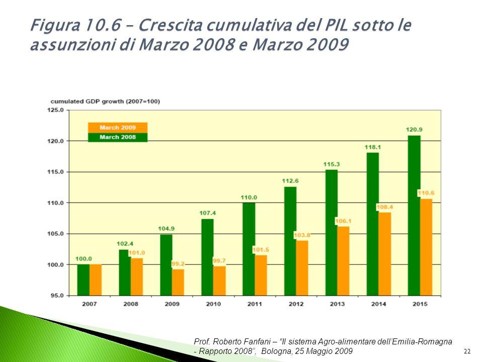 Prof. Roberto Fanfani – Il sistema Agro-alimentare dellEmilia-Romagna - Rapporto 2008, Bologna, 25 Maggio 2009 22 Figura 10.6 – Crescita cumulativa de
