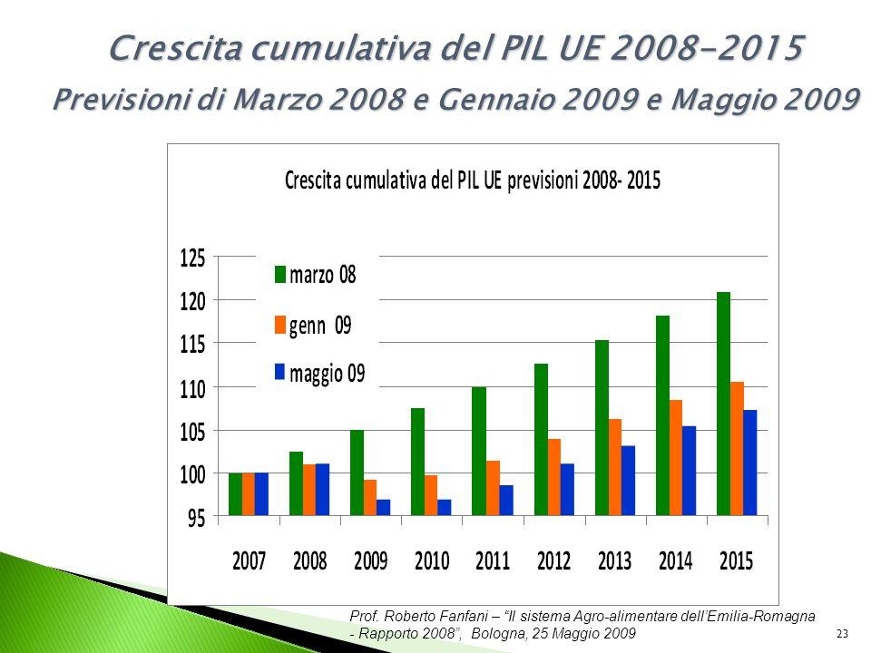 Prof. Roberto Fanfani – Il sistema Agro-alimentare dellEmilia-Romagna - Rapporto 2008, Bologna, 25 Maggio 2009 23 Crescita cumulativa del PIL UE 2008-