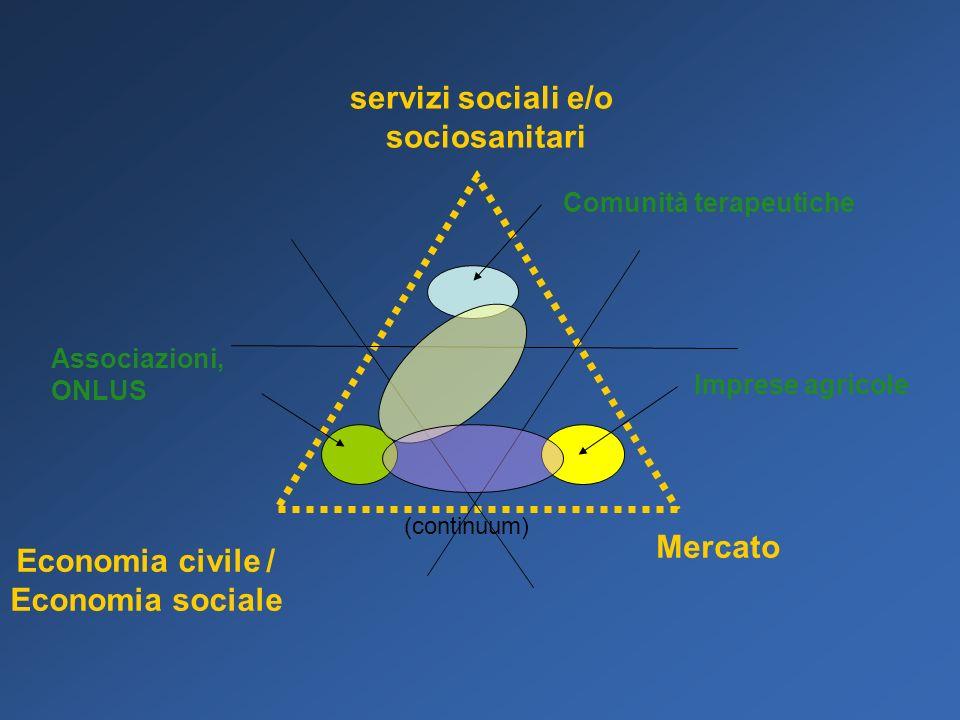 Economia civile / Economia sociale servizi sociali e/o sociosanitari Mercato Associazioni, ONLUS Imprese agricole Comunità terapeutiche (continuum)