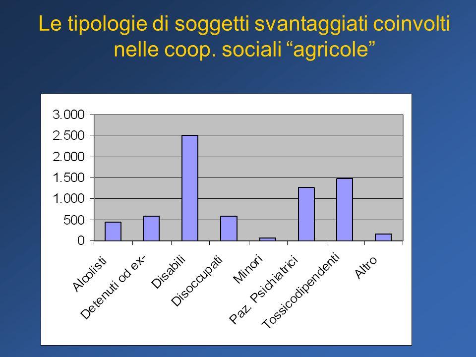 Le tipologie di soggetti svantaggiati coinvolti nelle coop. sociali agricole