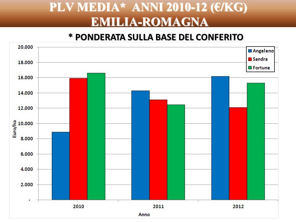 PLV MEDIA* ANNI 2010-12 (/KG) EMILIA-ROMAGNA * PONDERATA SULLA BASE DEL CONFERITO
