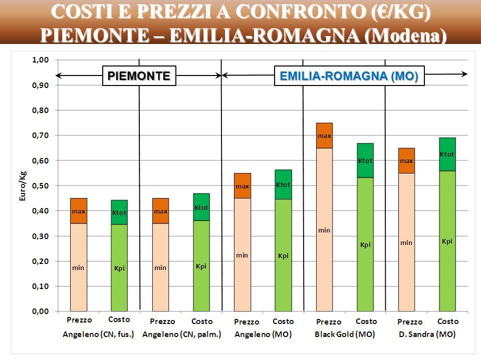 COSTI E PREZZI A CONFRONTO (/KG) PIEMONTE – EMILIA-ROMAGNA (Modena) PIEMONTE EMILIA-ROMAGNA (MO)