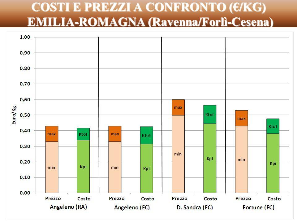 COSTI E PREZZI A CONFRONTO (/KG) EMILIA-ROMAGNA (Ravenna/Forlì-Cesena)