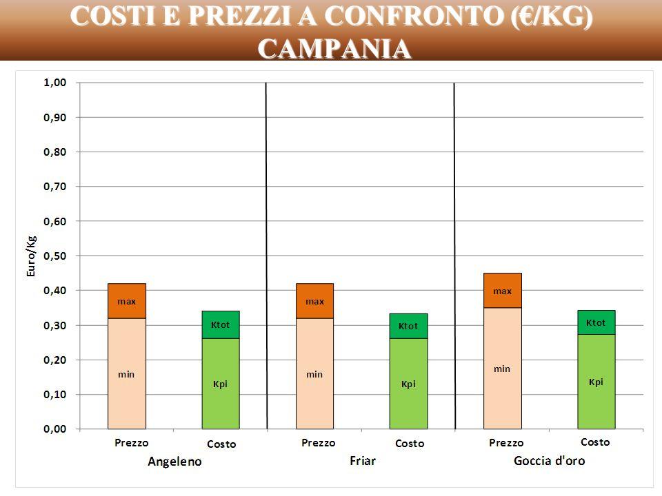 COSTI E PREZZI A CONFRONTO (/KG) CAMPANIA