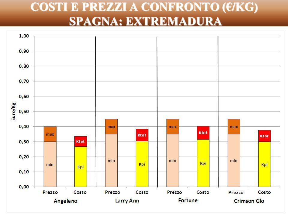 COSTI E PREZZI A CONFRONTO (/KG) SPAGNA: EXTREMADURA