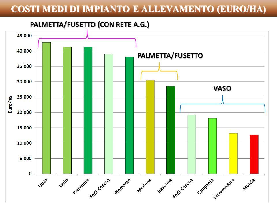 COSTI MEDI DI IMPIANTO E ALLEVAMENTO (EURO/HA) PALMETTA/FUSETTO VASO PALMETTA/FUSETTO (CON RETE A.G.)