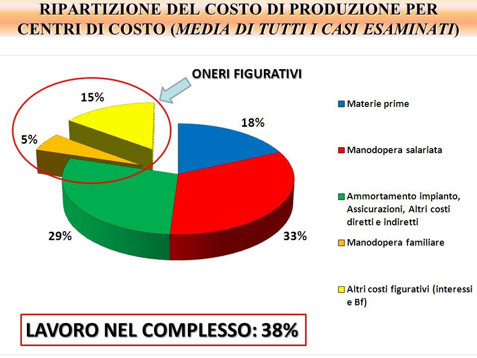 RIPARTIZIONE DEL COSTO DI PRODUZIONE PER CENTRI DI COSTO (MEDIA DI TUTTI I CASI ESAMINATI) LAVORO NEL COMPLESSO: 38% ONERI FIGURATIVI