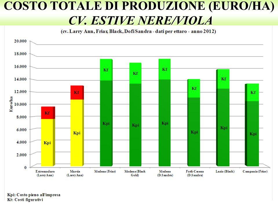 COSTO TOTALE DI PRODUZIONE (EURO/HA) CV. ESTIVE NERE/VIOLA