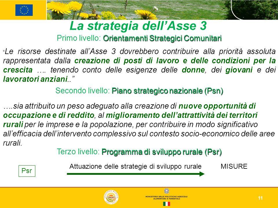 11 Primo livello: Orientamenti Strategici Comunitari Le risorse destinate allAsse 3 dovrebbero contribuire alla priorità assoluta rappresentata dalla