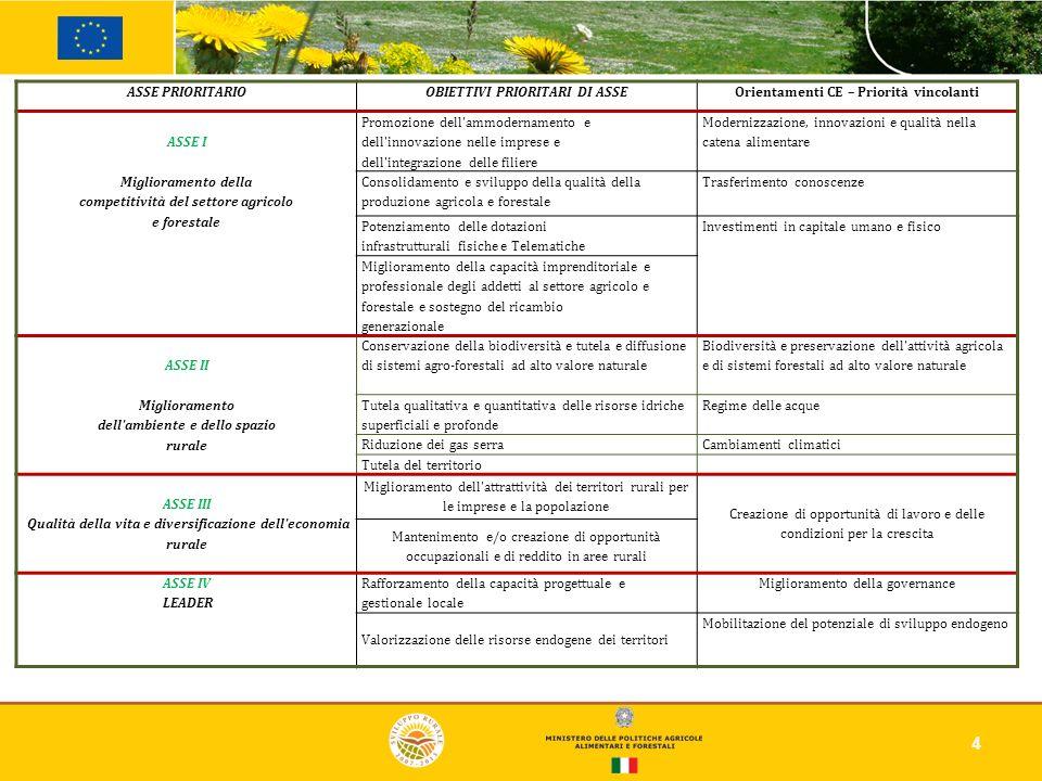 4 ASSE PRIORITARIOOBIETTIVI PRIORITARI DI ASSEOrientamenti CE – Priorità vincolanti ASSE I Miglioramento della competitività del settore agricolo e fo