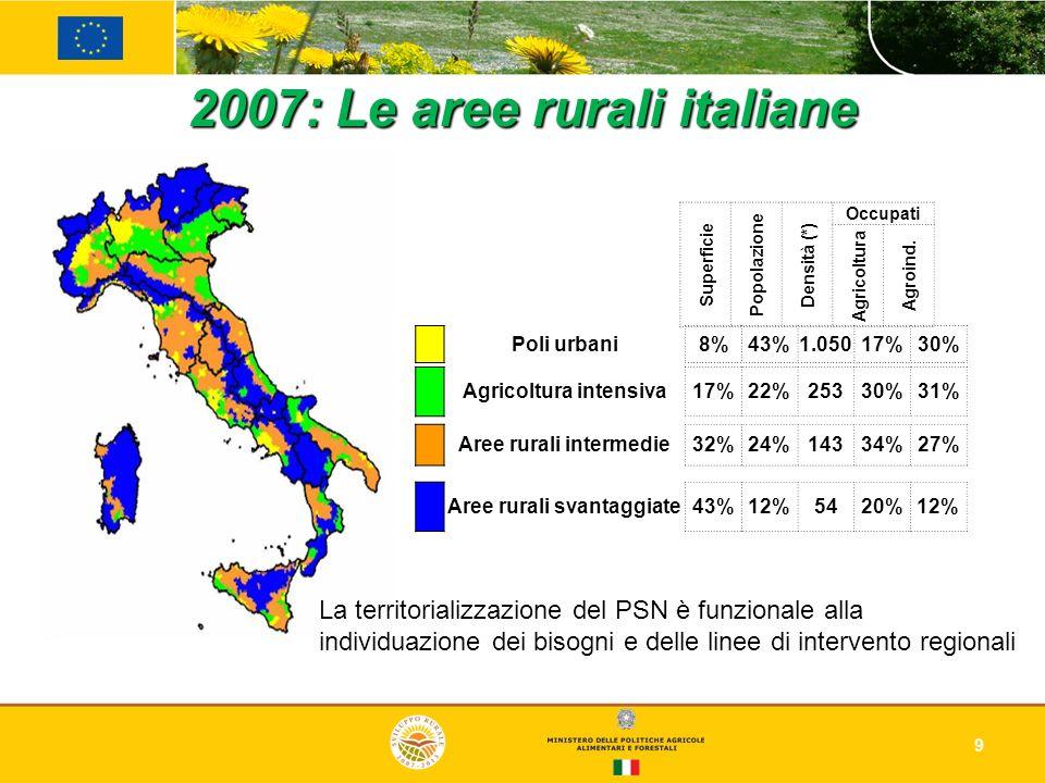 9 2007: Le aree rurali italiane Superficie Popolazione Densità (*) Occupati Agricoltura Agroind. Poli urbani8%43%1.05017%30% Agricoltura intensiva17%2