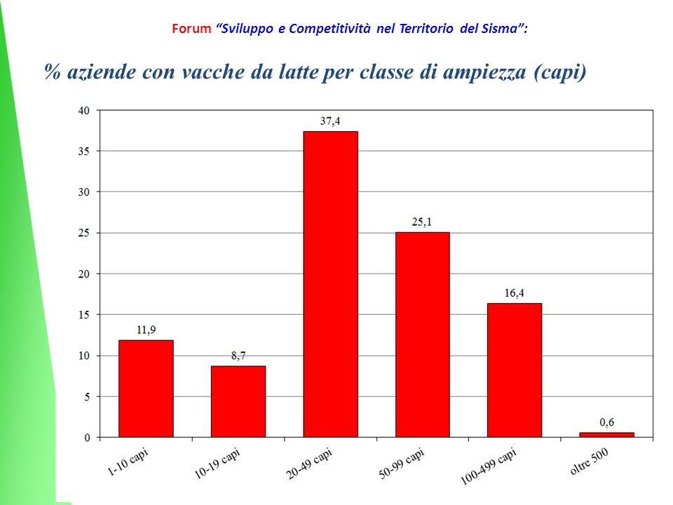 16 Forum Sviluppo e Competitività nel Territorio del Sisma: % aziende con vacche da latte per classe di ampiezza (capi)