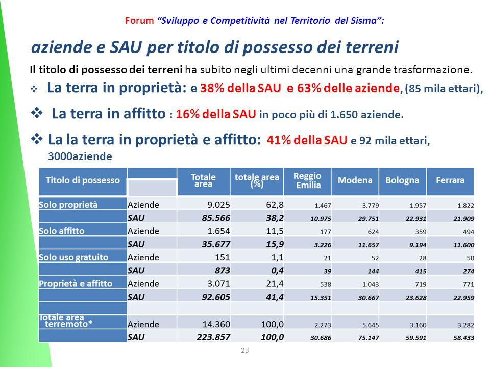23 Forum Sviluppo e Competitività nel Territorio del Sisma: aziende e SAU per titolo di possesso dei terreni Il titolo di possesso dei terreni ha subito negli ultimi decenni una grande trasformazione.
