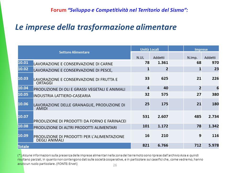 26 Forum Sviluppo e Competitività nel Territorio del Sisma: Le imprese della trasformazione alimentare (*) Alcune informazioni sulla presenza delle im