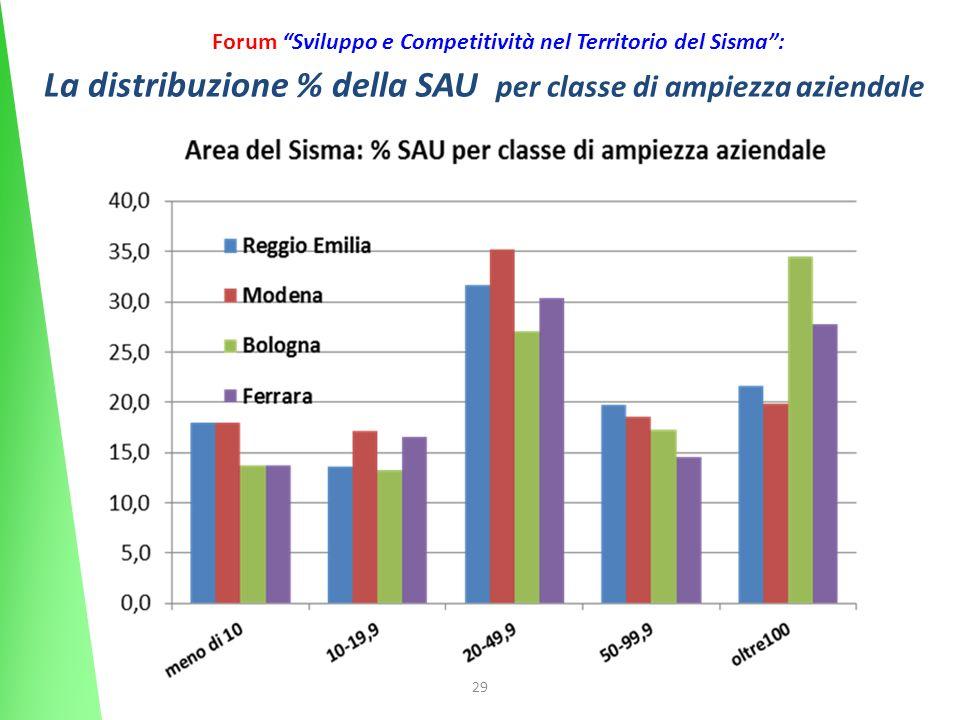 29 Forum Sviluppo e Competitività nel Territorio del Sisma: La distribuzione % della SAU per classe di ampiezza aziendale