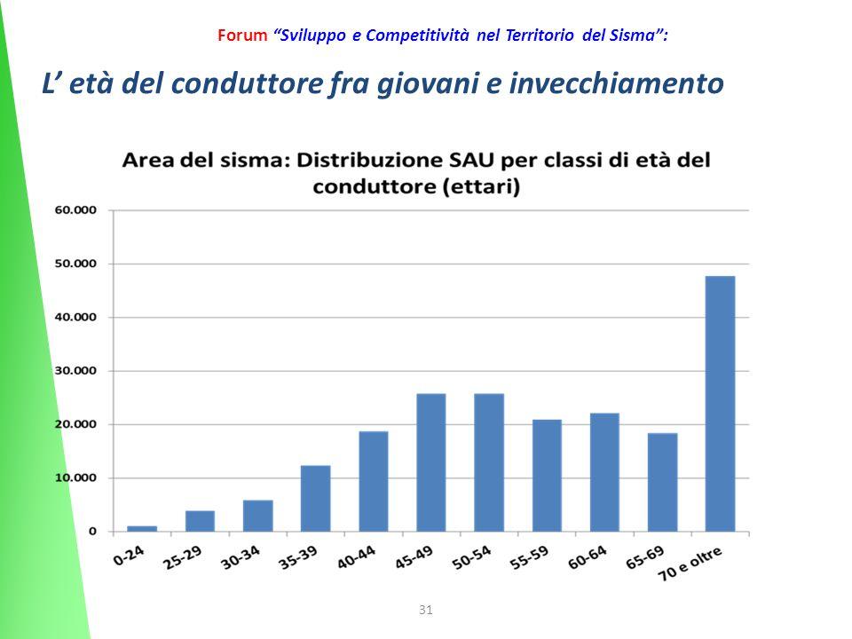 31 Forum Sviluppo e Competitività nel Territorio del Sisma: L età del conduttore fra giovani e invecchiamento