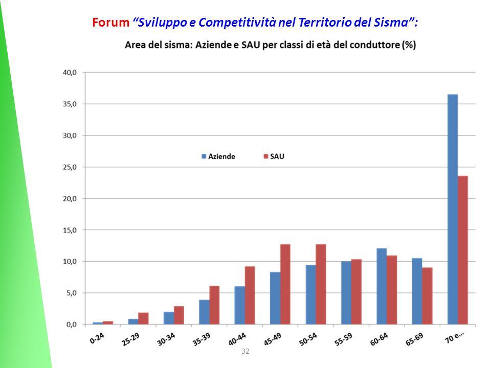 32 Forum Sviluppo e Competitività nel Territorio del Sisma: