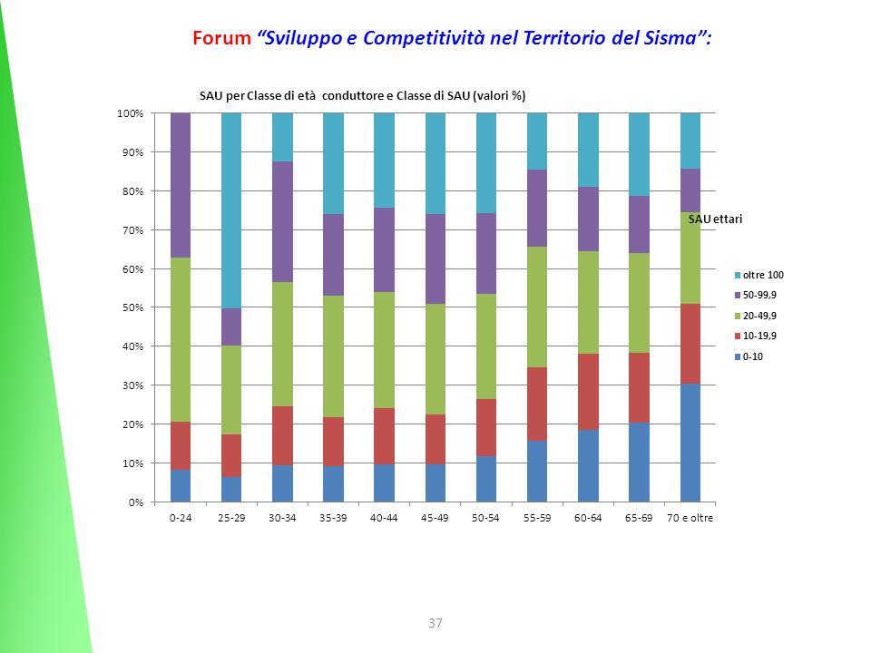 37 Forum Sviluppo e Competitività nel Territorio del Sisma: