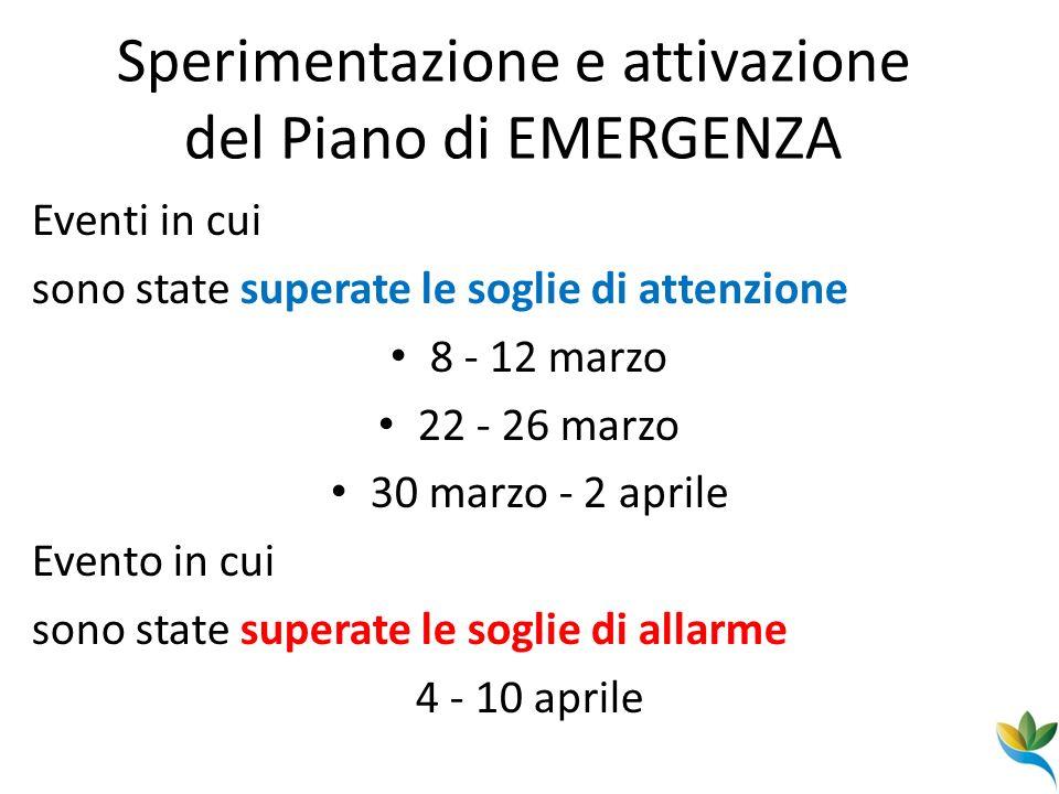 Sperimentazione e attivazione del Piano di EMERGENZA Eventi in cui sono state superate le soglie di attenzione 8 - 12 marzo 22 - 26 marzo 30 marzo - 2