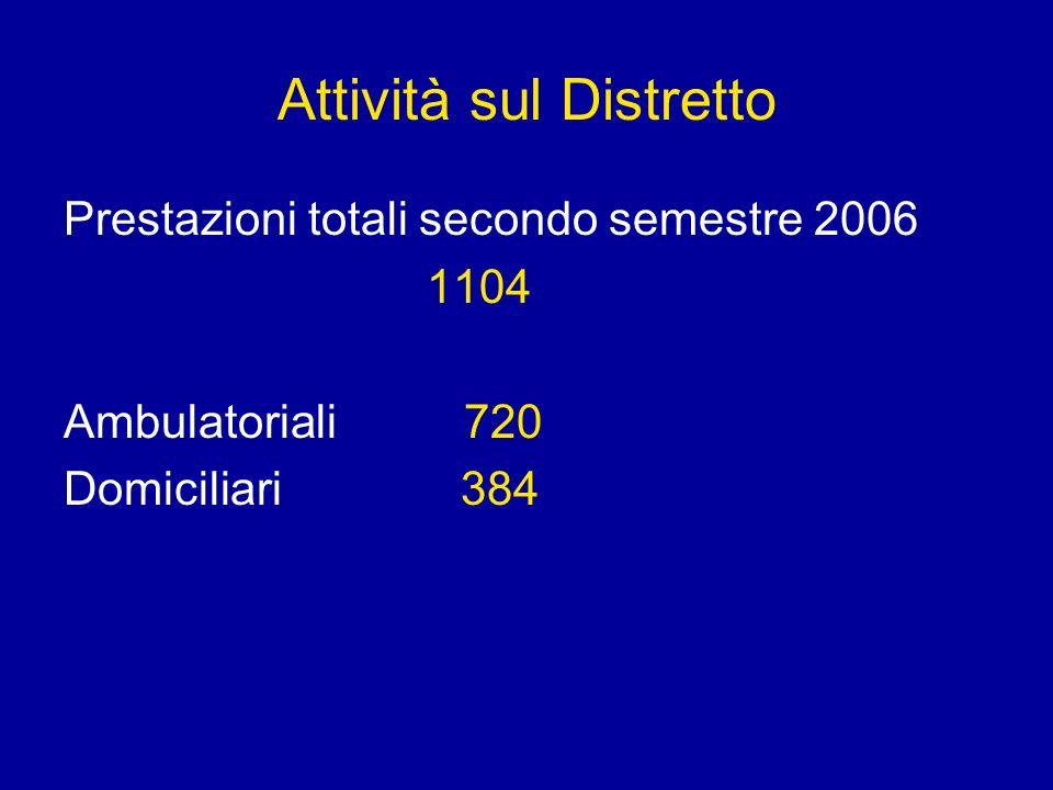 Attività sul Distretto Prestazioni totali secondo semestre 2006 1104 Ambulatoriali 720 Domiciliari 384