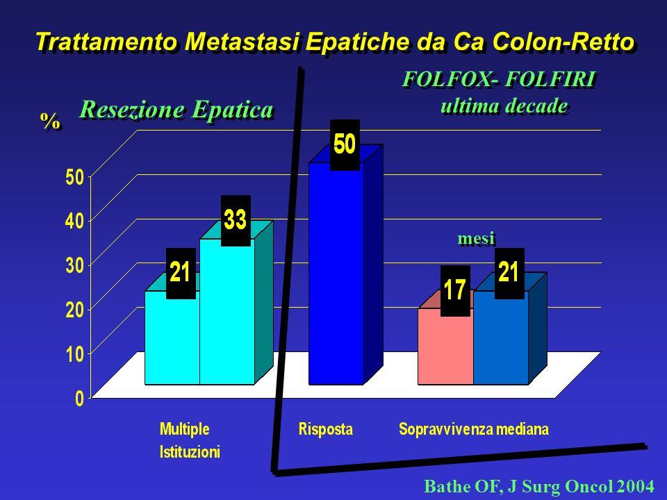 Trattamento Metastasi Epatiche da Ca Colon-Retto Scheele J, et al. Surg Clin N Am 2003 Resezione Epatica Non Resecabile Resecabile Sopravvivenza a 5 a