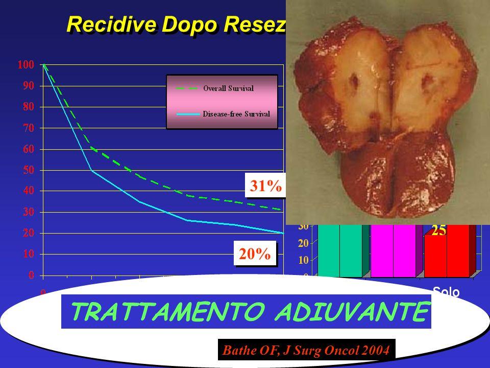 Adam R, et al. Surg Clin N Am 2003 701 pazienti con metastasi non resecabili 95 pts (13%) resi resecabili con CH Cronomodulata prot. FOLFOX 40% 5ys OS