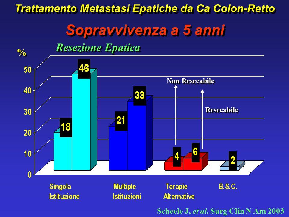 Sopravvivenza Mediana mesi 50%45%66% ? ? Metastasi Epatiche da Ca Colon-Retto TERAPIE ALTERNATIVE NON RESETTIVE Metastasi Epatiche da Ca Colon-Retto T
