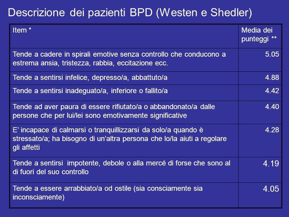 Descrizione dei pazienti BPD (Westen e Shedler) Item *Media dei punteggi ** Tende a cadere in spirali emotive senza controllo che conducono a estrema
