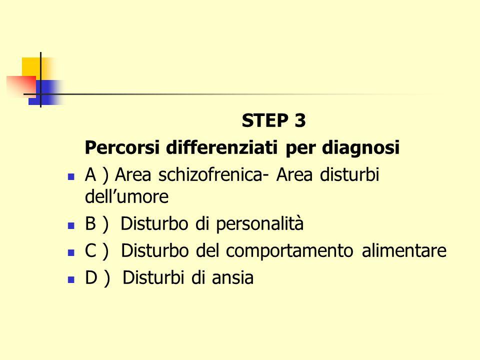 STEP 3 Percorsi differenziati per diagnosi A ) Area schizofrenica- Area disturbi dellumore B ) Disturbo di personalità C ) Disturbo del comportamento