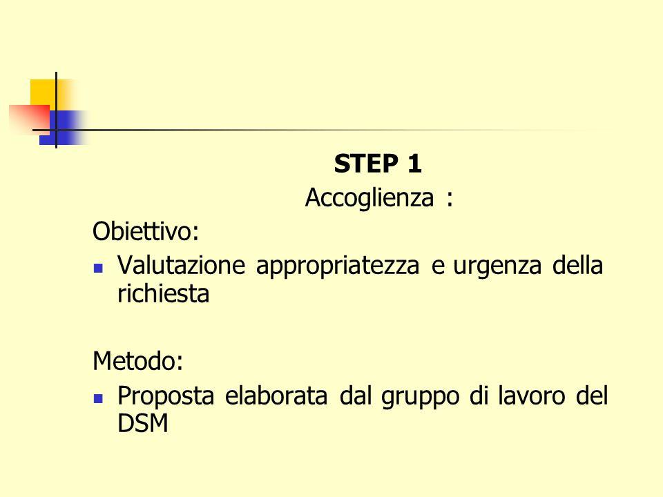STEP 1 Accoglienza : Obiettivo: Valutazione appropriatezza e urgenza della richiesta Metodo: Proposta elaborata dal gruppo di lavoro del DSM