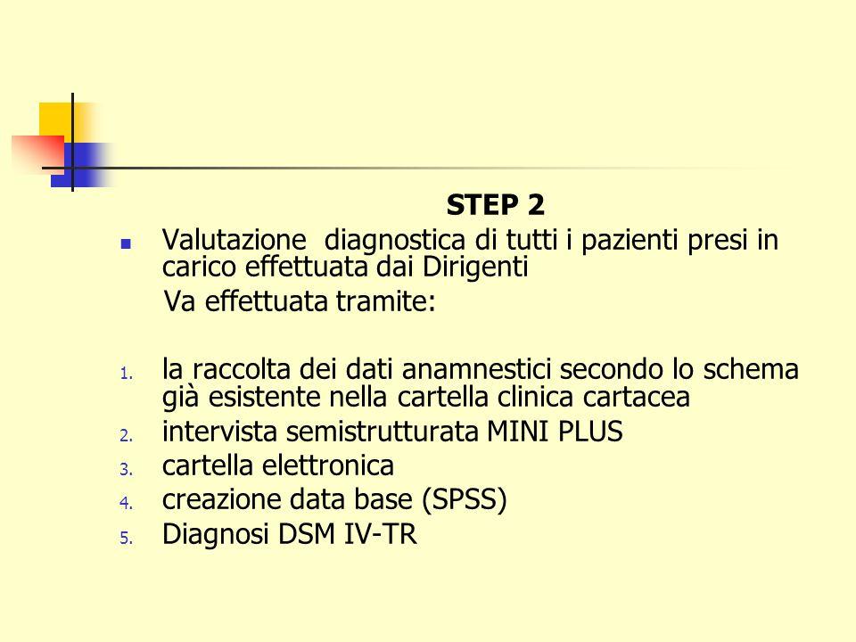 STEP 2 Valutazione diagnostica di tutti i pazienti presi in carico effettuata dai Dirigenti Va effettuata tramite: 1. la raccolta dei dati anamnestici