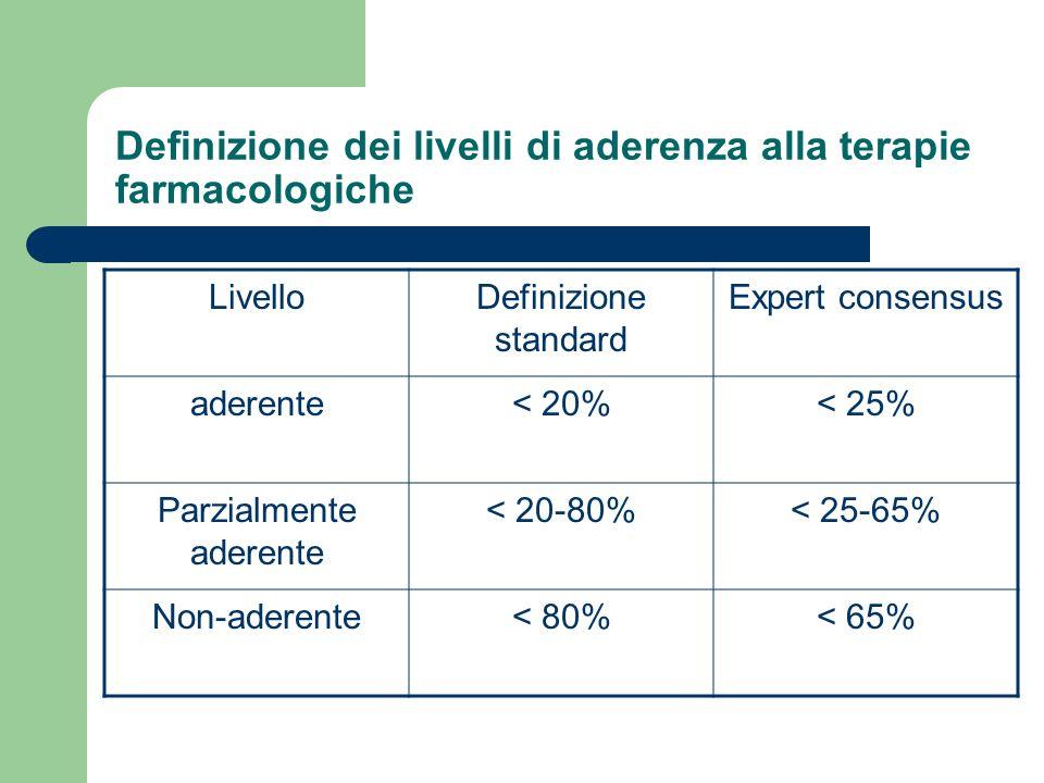 Definizioni di aderenza e compliance Aderenza: il termine è usato per indicare il corretto comportamento del pz. nellassumere la dose prescritta, negl