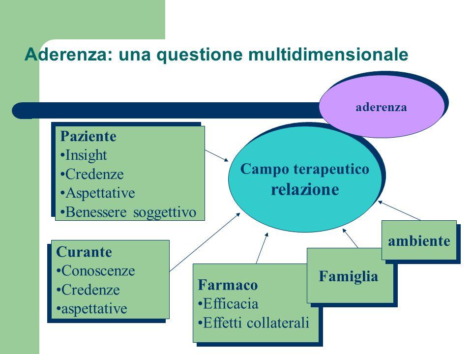 Family to Family Psychoeducation Praticabile e comparabile alla PE fornita da professionisti della salute mentale Aumentata significativamente la fidu