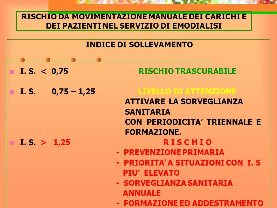 RISCHIO DA MOVIMENTAZIONE MANUALE DEI CARICHI E DEI PAZIENTI NEL SERVIZIO DI EMODIALISI INDICE DI SOLLEVAMENTO I. S. < 0,75 RISCHIO TRASCURABILE I. S.