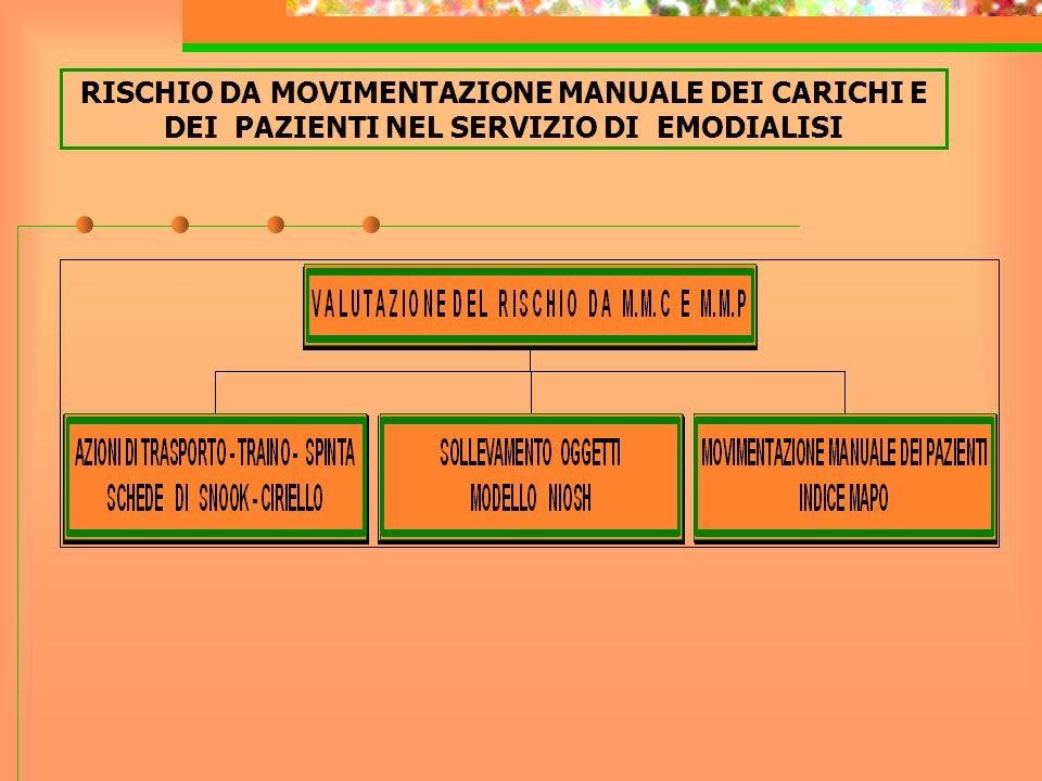 RISCHIO DA MOVIMENTAZIONE MANUALE DEI CARICHI E DEI PAZIENTI NEL SERVIZIO DI EMODIALISI