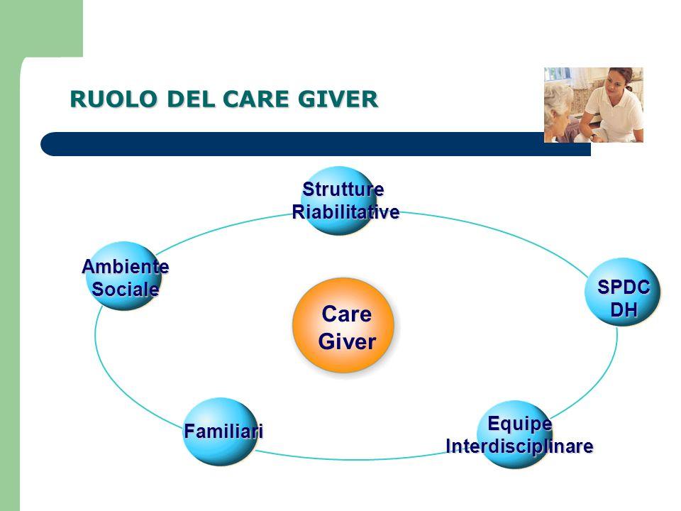 RUOLO DEL CARE GIVER Care Giver Ambiente Sociale Familiari Strutture Riabilitative Equipe Interdisciplinare SPDC DH