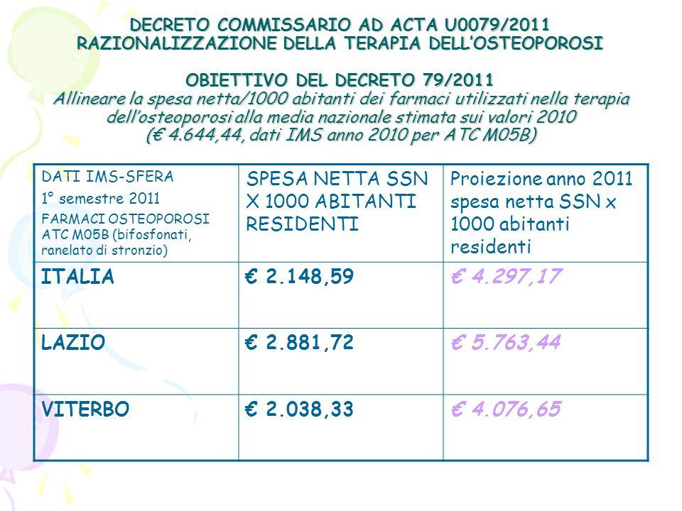 DECRETO COMMISSARIO AD ACTA U0079/2011 RAZIONALIZZAZIONE DELLA TERAPIA DELLOSTEOPOROSI OBIETTIVO DEL DECRETO 79/2011 Allineare la spesa netta/1000 abi