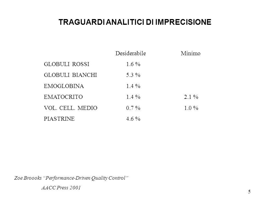 5 TRAGUARDI ANALITICI DI IMPRECISIONE DesiderabileMinimo GLOBULI ROSSI1.6 % GLOBULI BIANCHI5.3 % EMOGLOBINA1.4 % EMATOCRITO1.4 % 2.1 % VOL.