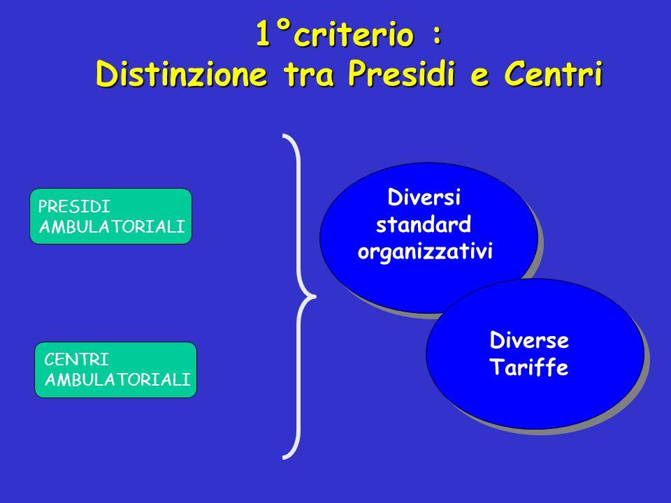 1°criterio : Distinzione tra Presidi e Centri Diversi standard organizzativi Diversi standard organizzativi Diverse Tariffe Diverse Tariffe PRESIDI AMBULATORIALI CENTRI AMBULATORIALI