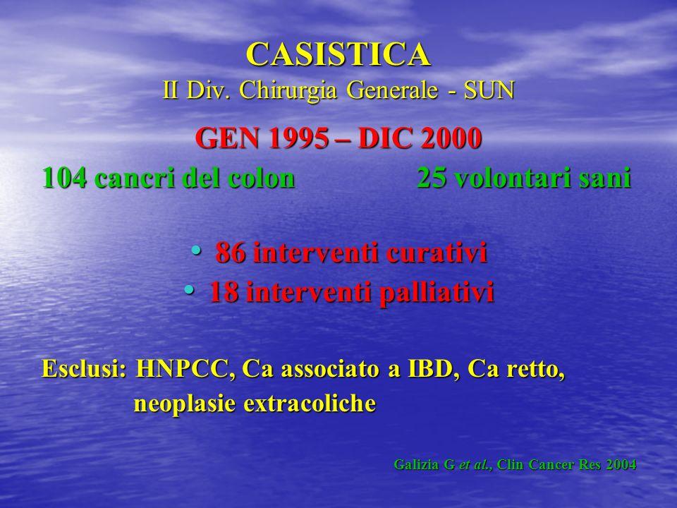CASISTICA II Div. Chirurgia Generale - SUN GEN 1995 – DIC 2000 104 cancri del colon 25 volontari sani 86 interventi curativi 86 interventi curativi 18
