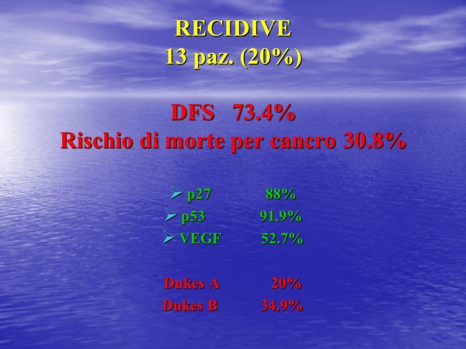 RECIDIVE 13 paz. (20%) DFS 73.4% Rischio di morte per cancro 30.8% p27 88% p27 88% p53 91.9% p53 91.9% VEGF 52.7% VEGF 52.7% Dukes A 20% Dukes B 34.9%