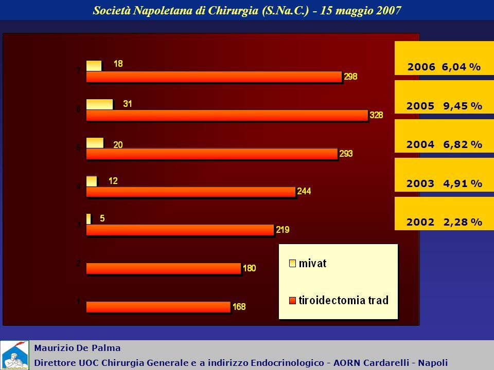 Società Napoletana di Chirurgia (S.Na.C.) - 15 maggio 2007 Maurizio De Palma Direttore UOC Chirurgia Generale e a indirizzo Endocrinologico - AORN Cardarelli - Napoli 2004 6,82 % 2005 9,45 % 2006 6,04 % 2003 4,91 % 2002 2,28 %