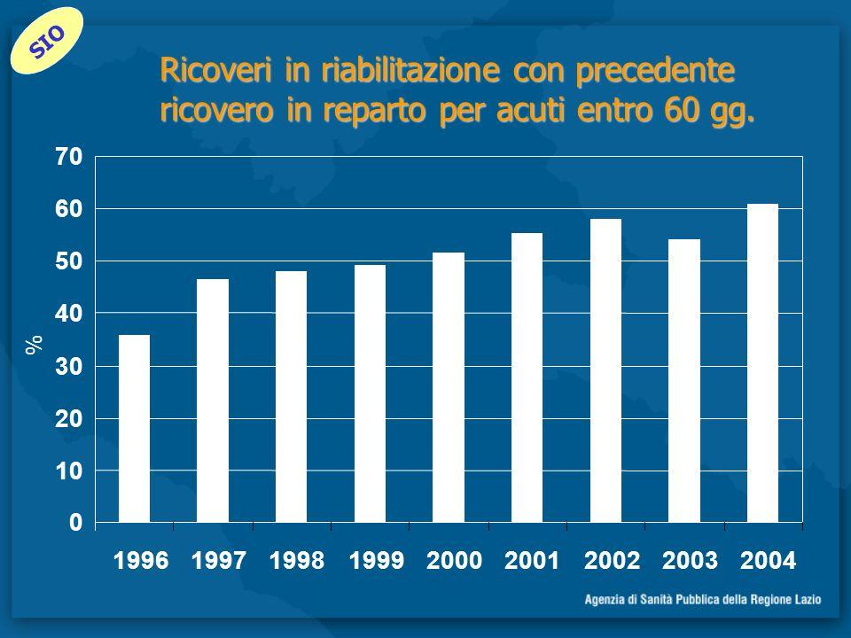 Ricoveri in riabilitazione con precedente ricovero in reparto per acuti entro 60 gg. 0 10 20 30 40 50 60 70 199619971998199920002001200220032004 % SIO