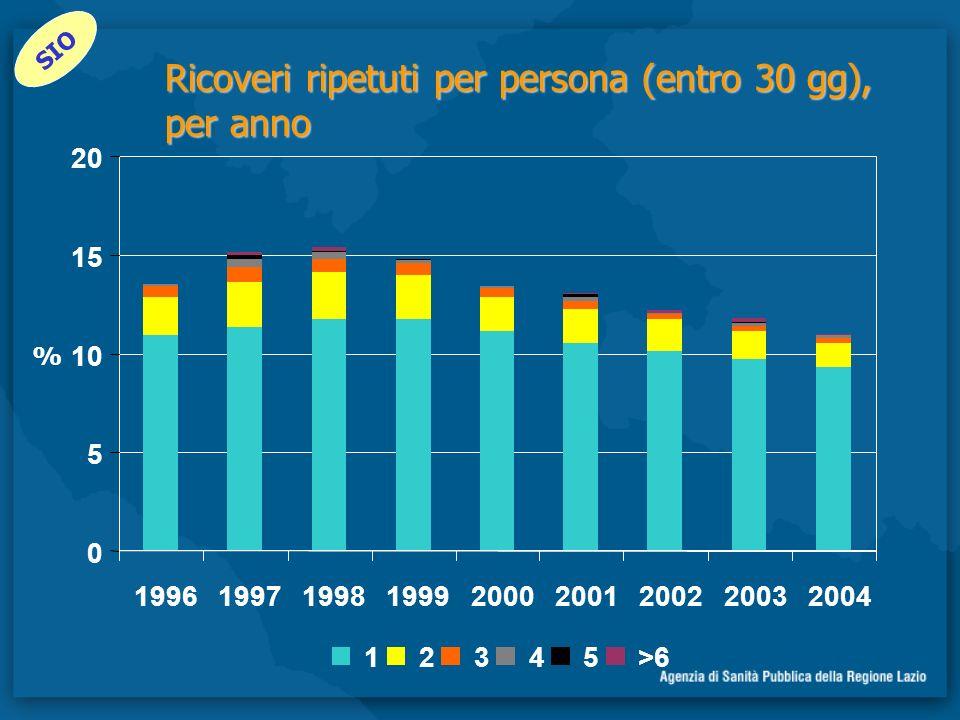 Ricoveri ripetuti per persona (entro 30 gg), per anno 0 5 10 15 20 199619971998199920002001200220032004 12345>6 % SIO