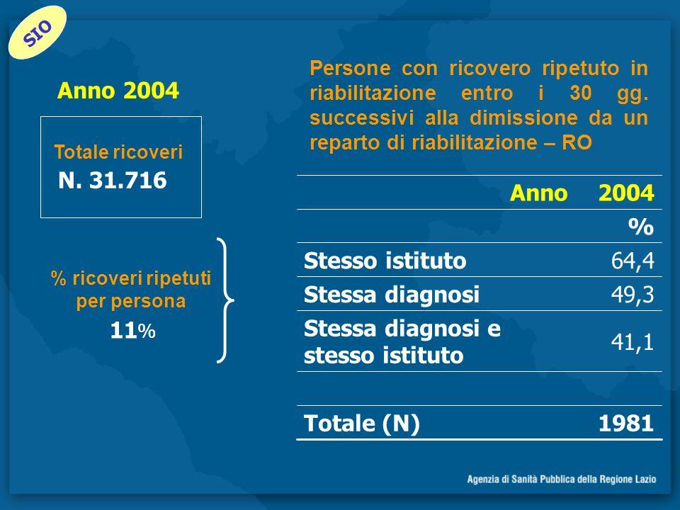 1981Totale (N) 41,1 Stessa diagnosi e stesso istituto 49,3Stessa diagnosi 64,4Stesso istituto % 2004Anno Persone con ricovero ripetuto in riabilitazione entro i 30 gg.
