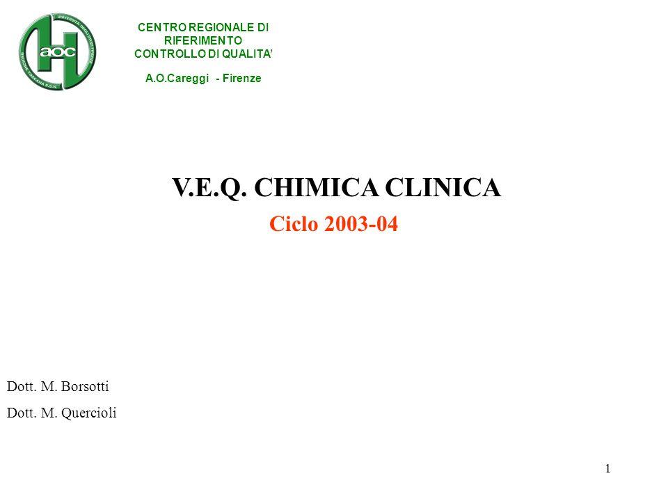 1 Ciclo 2003-04 CENTRO REGIONALE DI RIFERIMENTO CONTROLLO DI QUALITA A.O.Careggi - Firenze Dott. M. Borsotti Dott. M. Quercioli V.E.Q. CHIMICA CLINICA