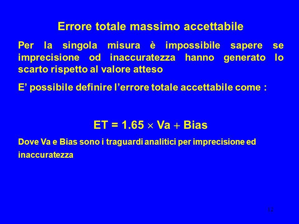 12 Errore totale massimo accettabile Per la singola misura è impossibile sapere se imprecisione od inaccuratezza hanno generato lo scarto rispetto al